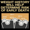 Weight History Will Help Determine Risk of Early Death